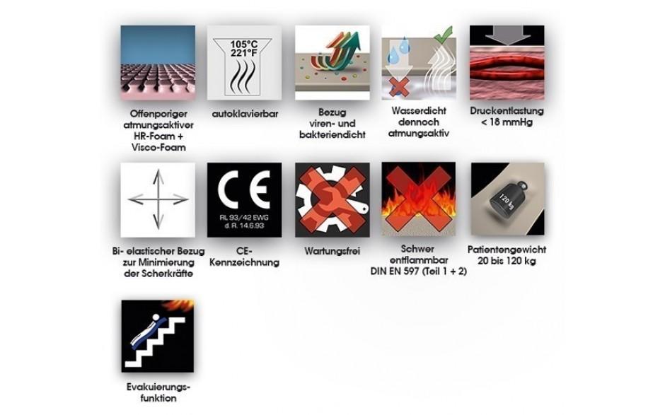 Übersicht Eigenschaften EVAQ®-PRO Visco Anti-Dekubitus-Matratze